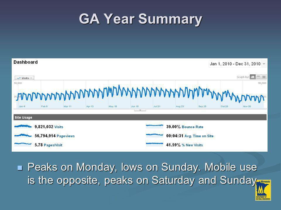 GA Year Summary Peaks on Monday, lows on Sunday. Mobile use is the opposite, peaks on Saturday and Sunday Peaks on Monday, lows on Sunday. Mobile use
