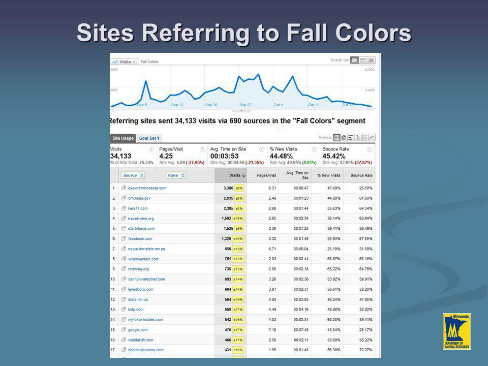 Sites Referring to Fall Colors