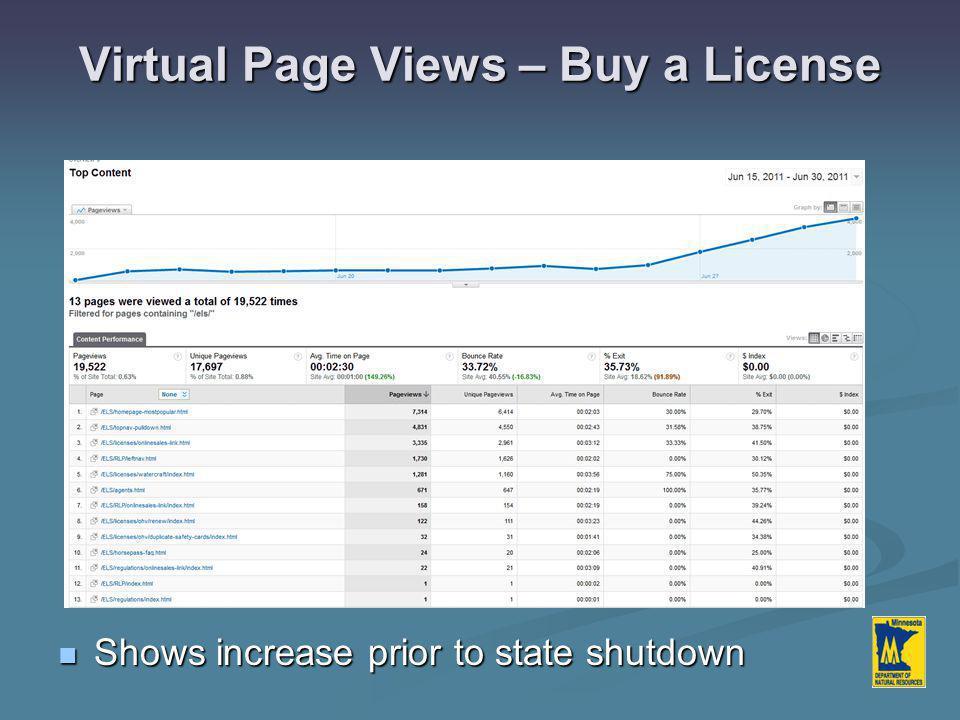 Virtual Page Views – Buy a License Shows increase prior to state shutdown Shows increase prior to state shutdown
