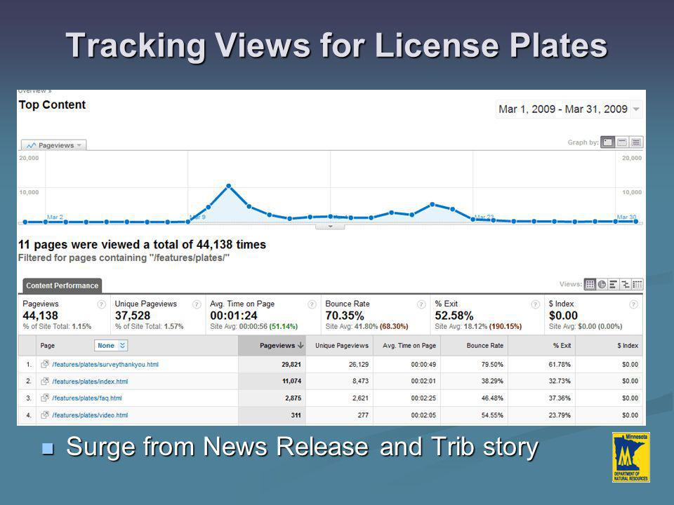 Tracking Views for License Plates Surge from News Release and Trib story Surge from News Release and Trib story