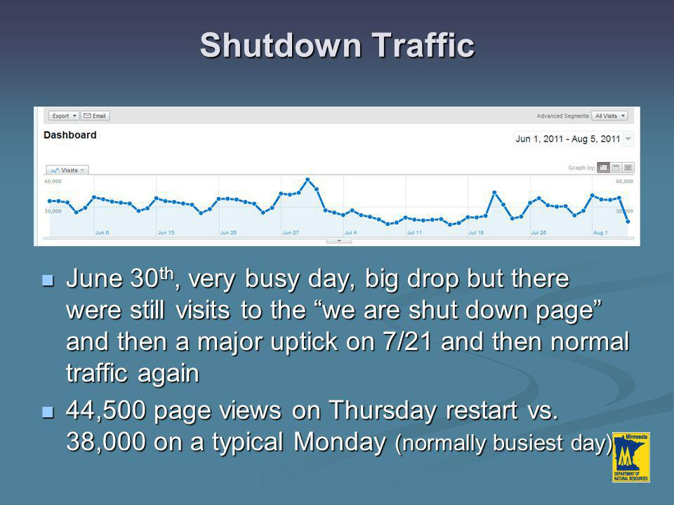 Shutdown Traffic June 30 th, very busy day, big drop but there were still visits to the we are shut down page and then a major uptick on 7/21 and then normal traffic again June 30 th, very busy day, big drop but there were still visits to the we are shut down page and then a major uptick on 7/21 and then normal traffic again 44,500 page views on Thursday restart vs.