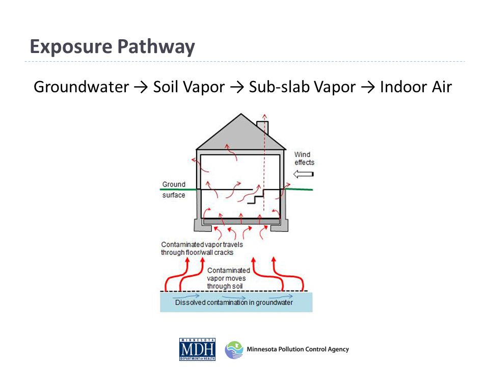 Groundwater → Soil Vapor → Sub-slab Vapor → Indoor Air Exposure Pathway