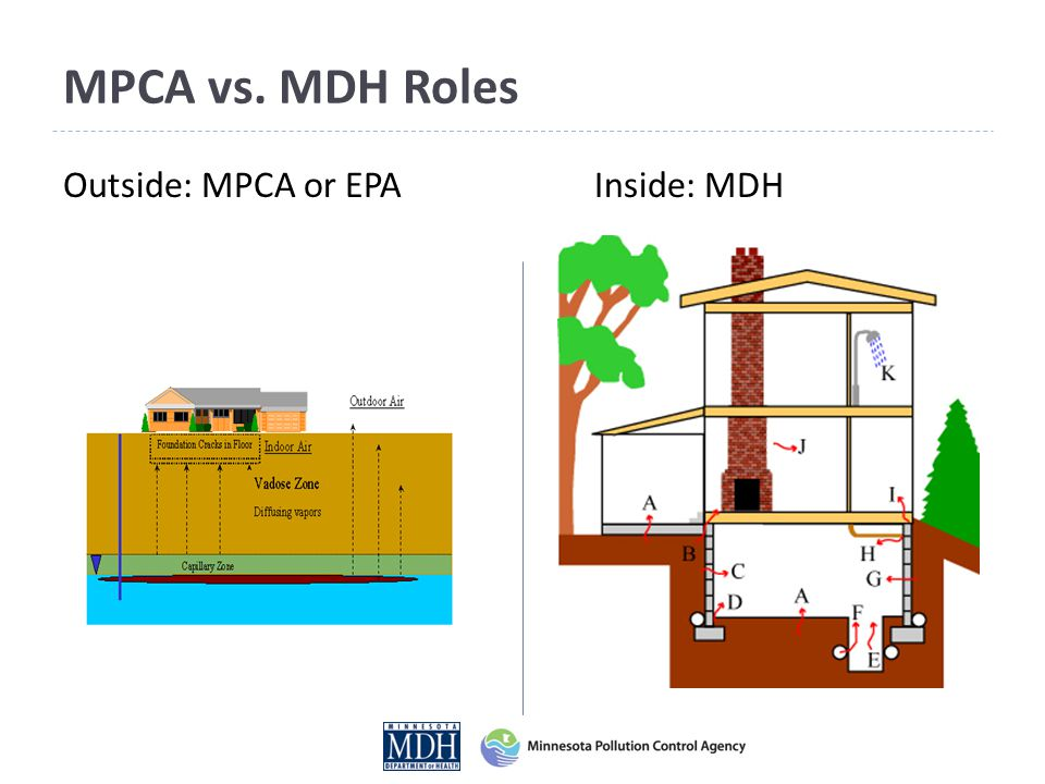 MPCA vs. MDH Roles Outside: MPCA or EPA Inside: MDH