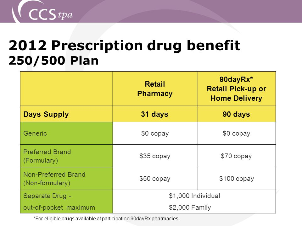 2012 Prescription drug benefit 250/500 Plan *For eligible drugs available at participating 90dayRx pharmacies.