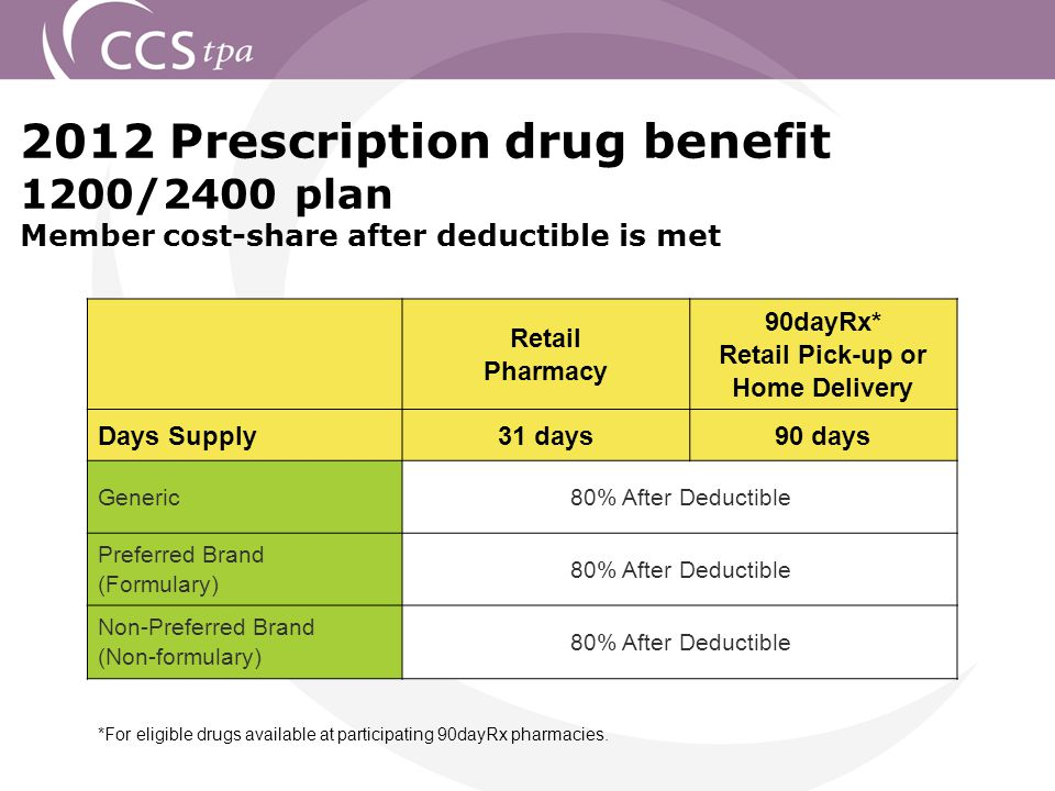 2012 Prescription drug benefit 1200/2400 plan Member cost-share after deductible is met Retail Pharmacy 90dayRx* Retail Pick-up or Home Delivery Days Supply31 days90 days Generic80% After Deductible Preferred Brand (Formulary) 80% After Deductible Non-Preferred Brand (Non-formulary) 80% After Deductible *For eligible drugs available at participating 90dayRx pharmacies.