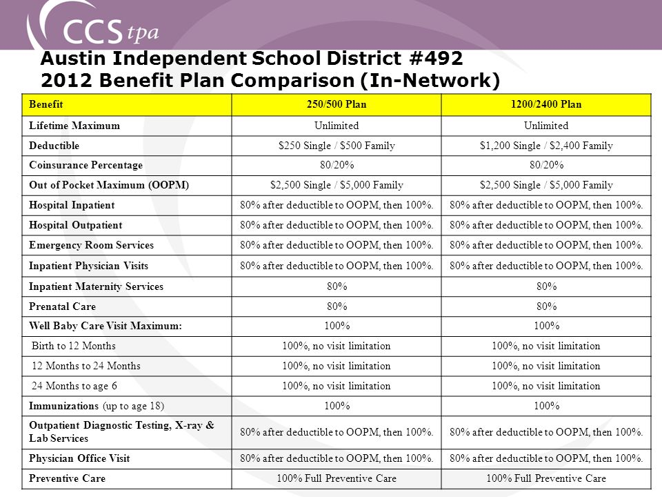 Austin Independent School District #492 2012 Benefit Plan Comparison (In-Network) Benefit250/500 Plan1200/2400 Plan Lifetime MaximumUnlimited Deductible$250 Single / $500 Family$1,200 Single / $2,400 Family Coinsurance Percentage80/20% Out of Pocket Maximum (OOPM)$2,500 Single / $5,000 Family Hospital Inpatient80% after deductible to OOPM, then 100%.