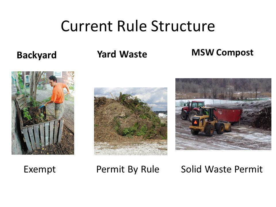 Current Rule Structure Backyard MSW Compost Yard Waste ExemptPermit By RuleSolid Waste Permit