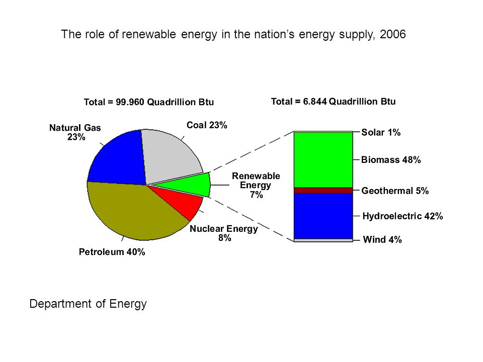 The role of renewable energy in the nation's energy supply, 2006 Department of Energy