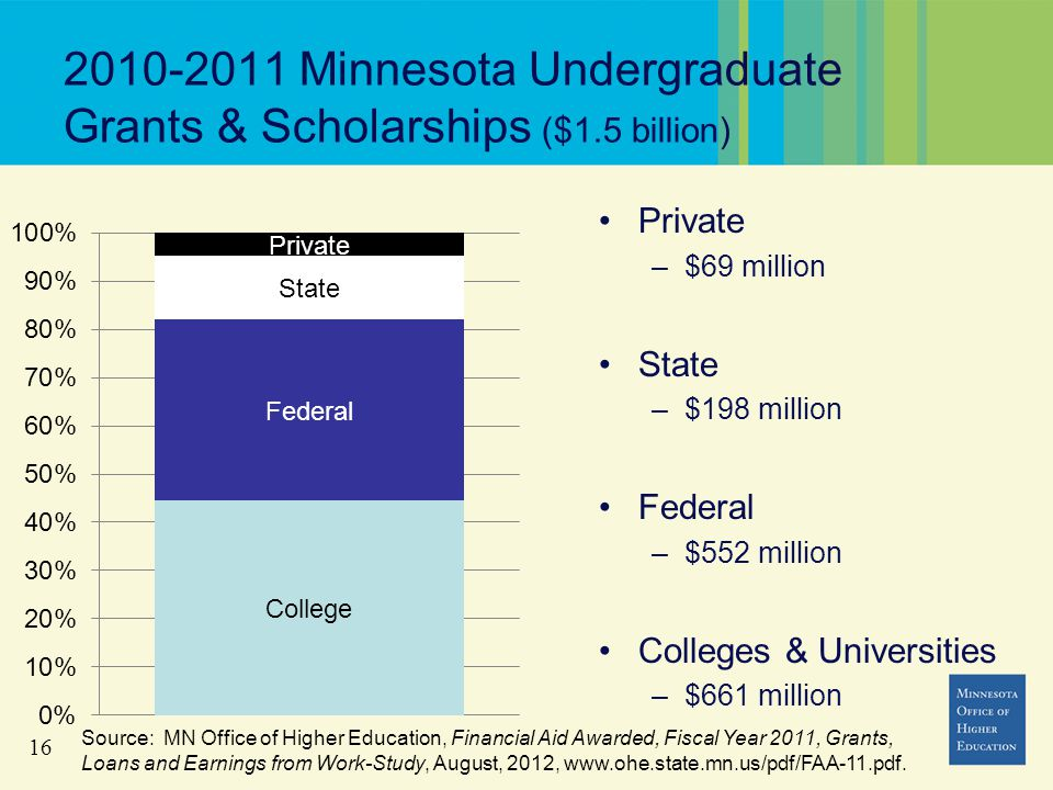 16 2010-2011 Minnesota Undergraduate Grants & Scholarships ($1.5 billion) Private –$69 million State –$198 million Federal –$552 million Colleges & Universities –$661 million Source: MN Office of Higher Education, Financial Aid Awarded, Fiscal Year 2011, Grants, Loans and Earnings from Work-Study, August, 2012, www.ohe.state.mn.us/pdf/FAA-11.pdf.