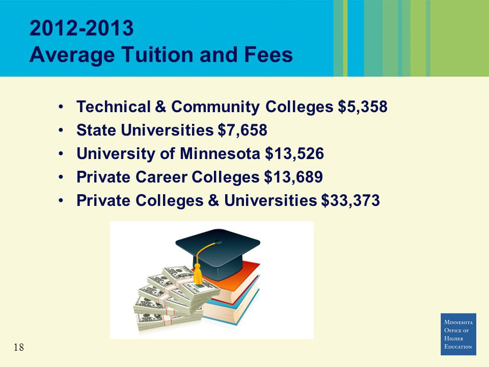 18 2012-2013 Average Tuition and Fees Technical & Community Colleges $5,358 State Universities $7,658 University of Minnesota $13,526 Private Career Colleges $13,689 Private Colleges & Universities $33,373