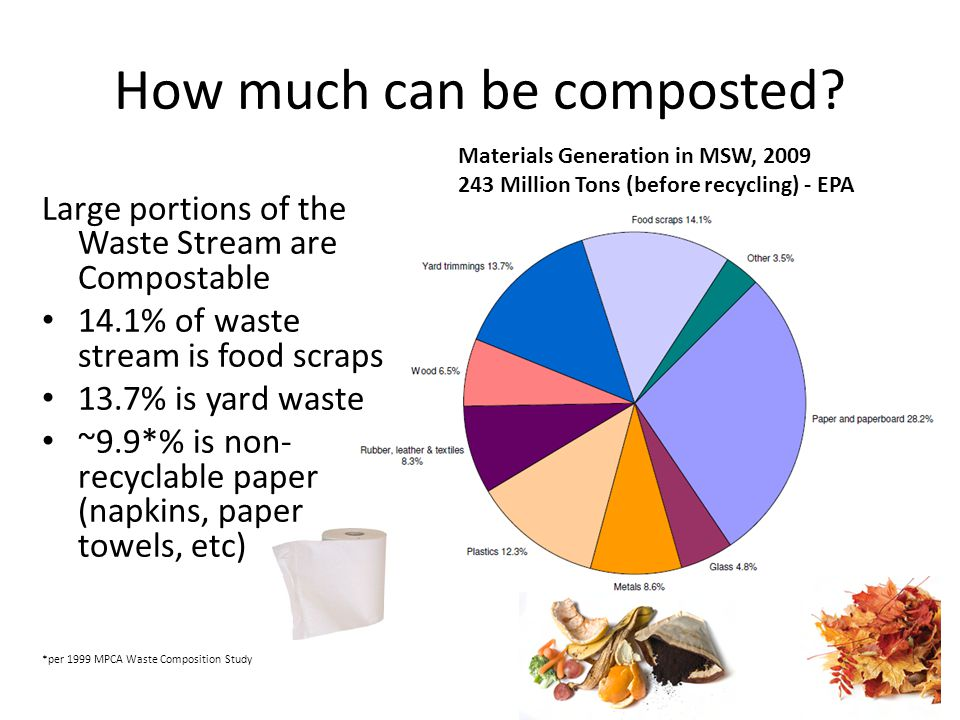 How much can be composted? Large portions of the Waste Stream are Compostable 14.1% of waste stream is food scraps 13.7% is yard waste ~9.9*% is non-