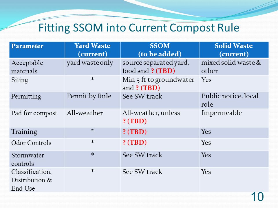 Fitting SSOM into Current Compost Rule Parameter Yard Waste (current) SSOM (to be added) Solid Waste (current) Acceptable materials yard waste onlysou