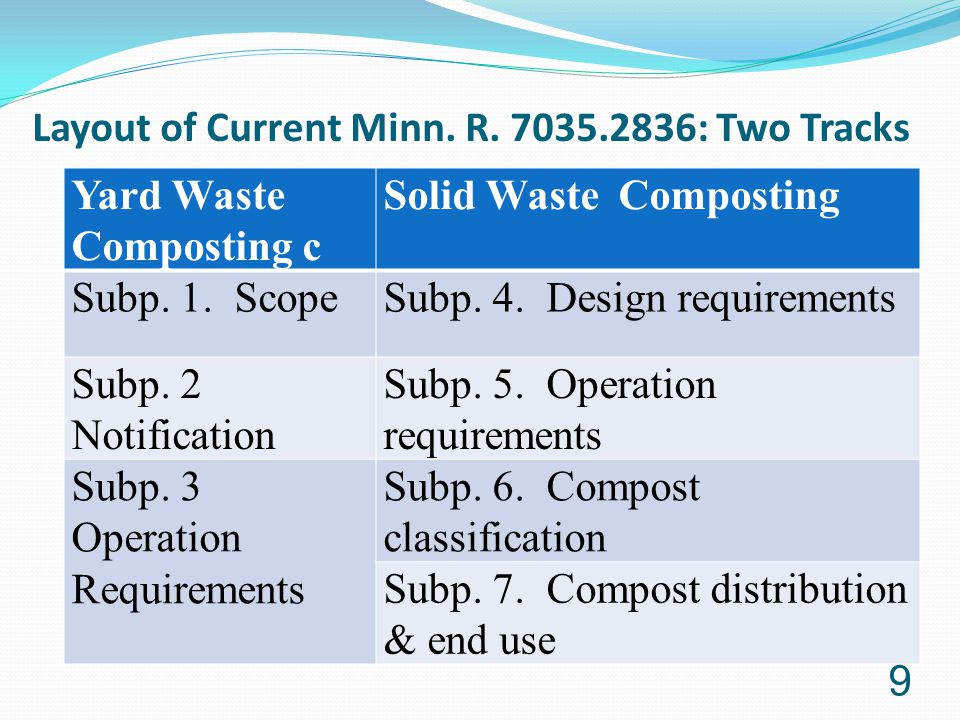 Layout of Current Minn. R. 7035.2836: Two Tracks Yard Waste Composting c Solid Waste Composting Subp. 1. ScopeSubp. 4. Design requirements Subp. 2 Not