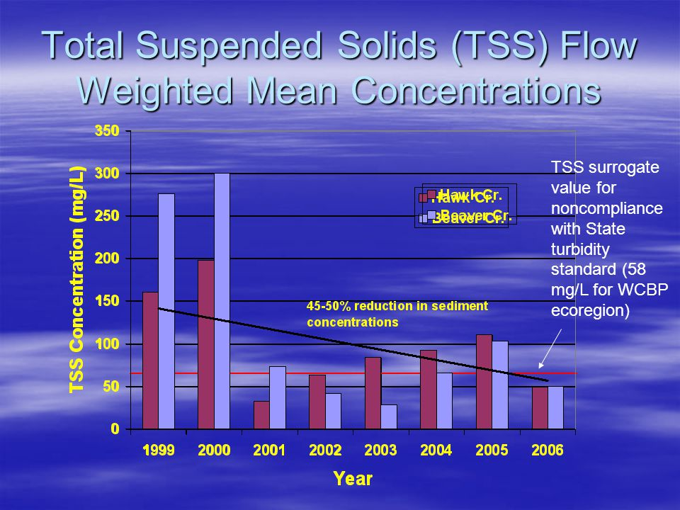 Total Suspended Solids (TSS) Flow Weighted Mean Concentrations TSS surrogate value for noncompliance with State turbidity standard (58 mg/L for WCBP ecoregion)
