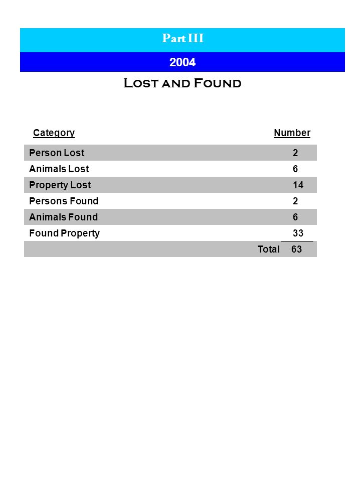 Part III 2004 Lost and Found CategoryNumber Person Lost 2 Animals Lost 6 Property Lost 14 Persons Found 2 Animals Found 6 Found Property 33 Total 63