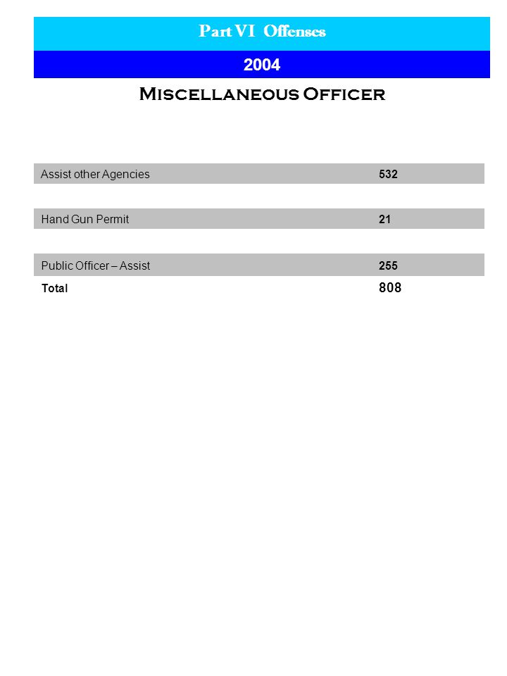 Part VI Offenses 2004 Miscellaneous Officer Assist other Agencies532 Hand Gun Permit21 Public Officer – Assist 255 Total 808