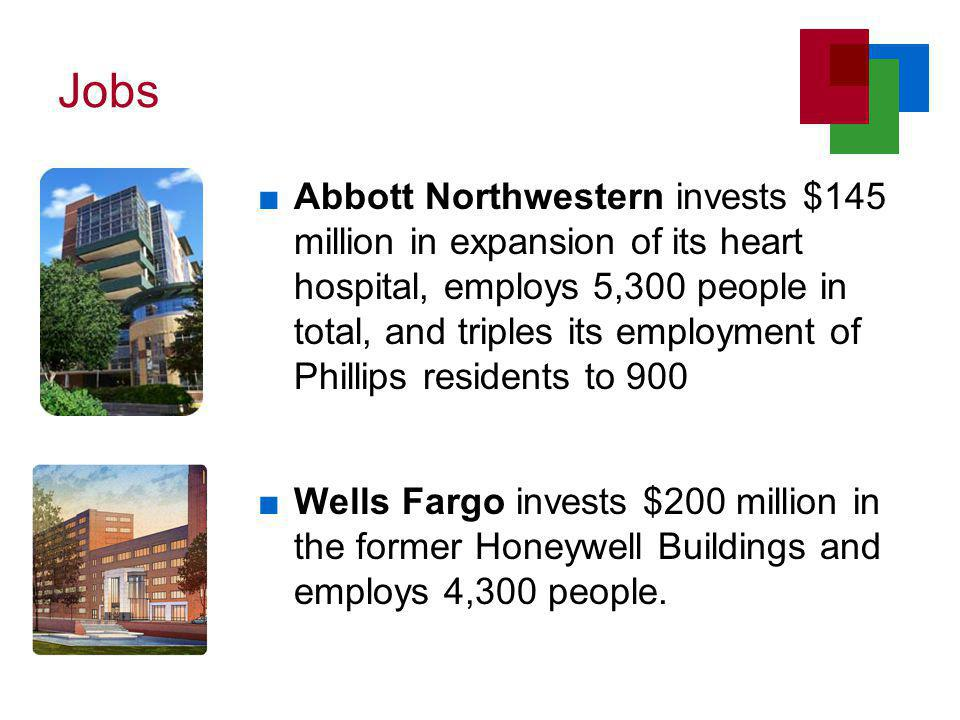 Jobs ■Abbott Northwestern invests $145 million in expansion of its heart hospital, employs 5,300 people in total, and triples its employment of Phillips residents to 900 ■Wells Fargo invests $200 million in the former Honeywell Buildings and employs 4,300 people.