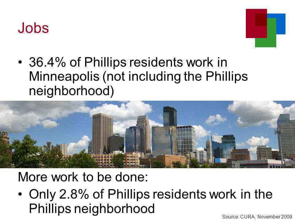 Jobs 36.4% of Phillips residents work in Minneapolis (not including the Phillips neighborhood) More work to be done: Only 2.8% of Phillips residents work in the Phillips neighborhood Source: CURA, November 2009