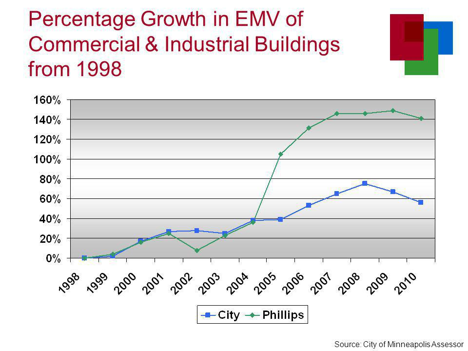 Percentage Growth in EMV of Commercial & Industrial Buildings from 1998 Source: City of Minneapolis Assessor