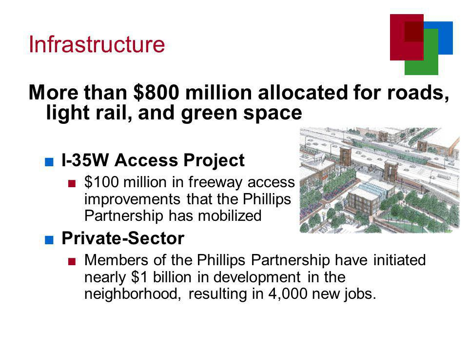 Infrastructure More than $800 million allocated for roads, light rail, and green space ■Private-Sector ■Members of the Phillips Partnership have initiated nearly $1 billion in development in the neighborhood, resulting in 4,000 new jobs.