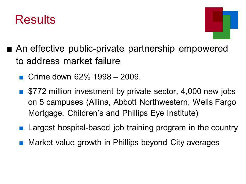 Results ■An effective public-private partnership empowered to address market failure ■Crime down 62% 1998 – 2009.