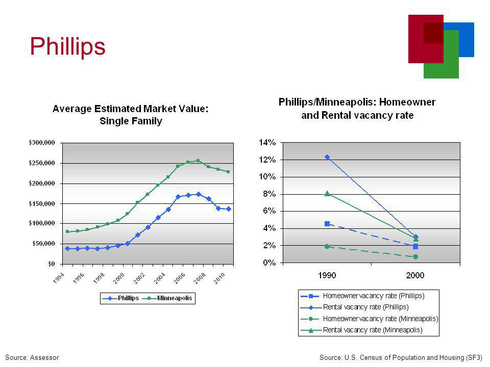 Percentage Change in EMV of Residential Buildings from 1998 Source: City of Minneapolis Assessor
