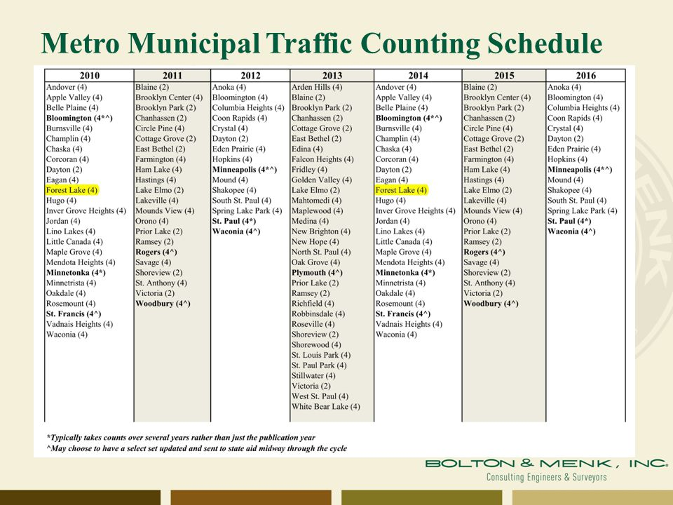 Metro Municipal Traffic Counting Schedule