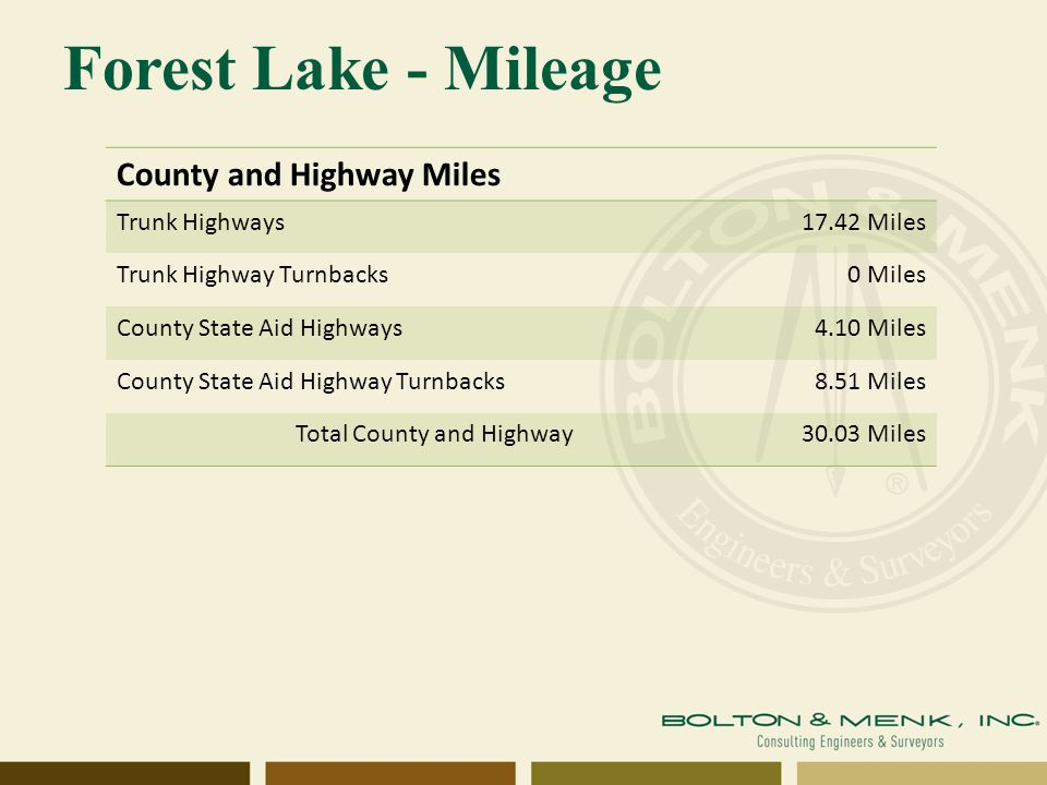 Forest Lake - Mileage County and Highway Miles Trunk Highways17.42 Miles Trunk Highway Turnbacks0 Miles County State Aid Highways4.10 Miles County State Aid Highway Turnbacks8.51 Miles Total County and Highway30.03 Miles