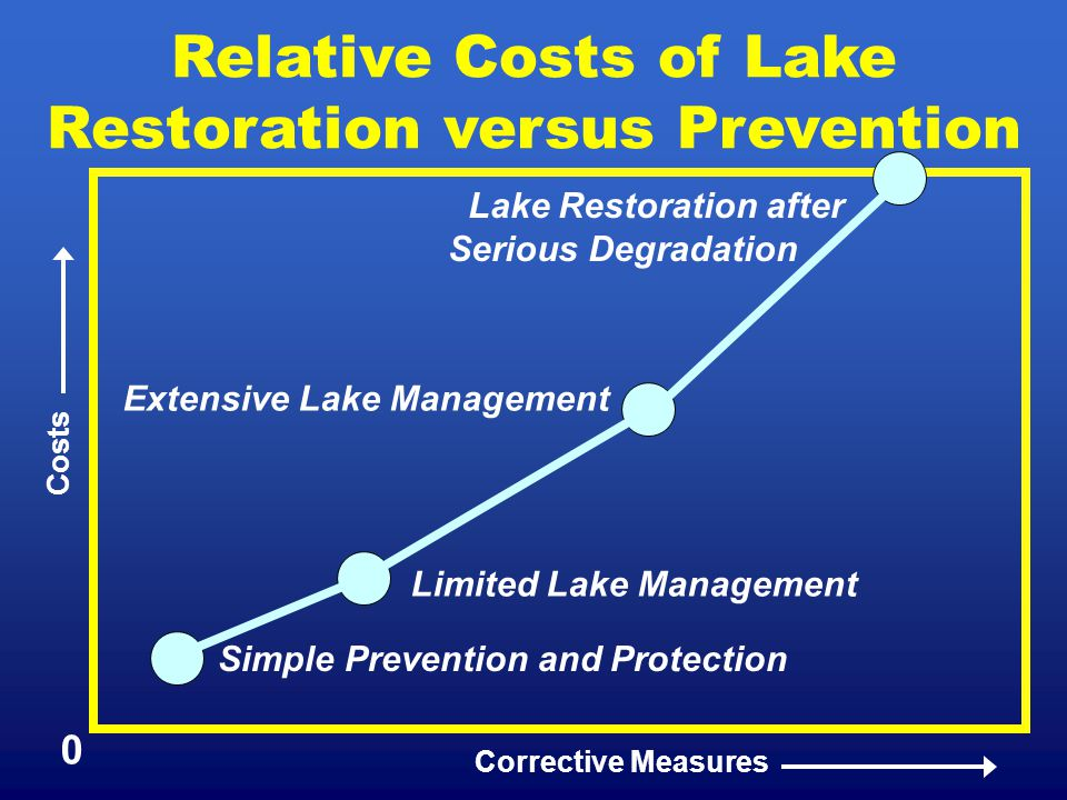 Relative Costs of Lake Restoration versus Prevention Costs Corrective Measures 0 Lake Restoration after Serious Degradation Extensive Lake Management