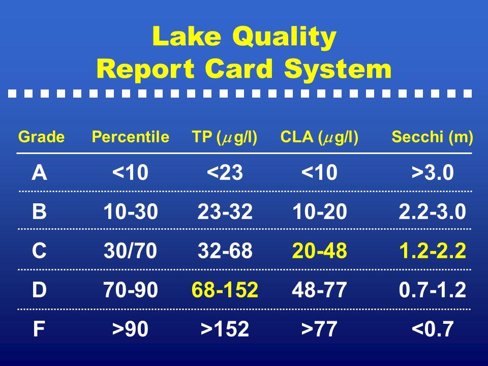 Lake Quality Report Card System GradePercentileTP (   g/l) CLA (   g/l) Secchi (m) A 3.0 B10-3023-3210-202.2-3.0 C30/7032-6820-481.2-2.2 D70-9068-