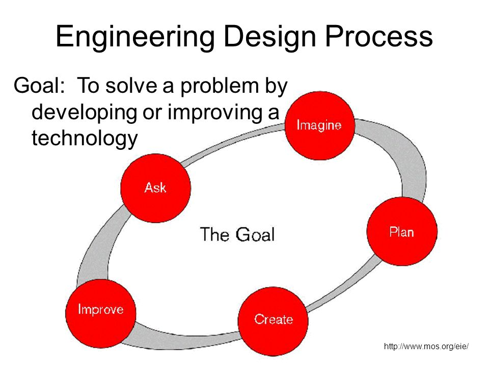 http://www.mos.org/eie/ Engineering Design Process Goal: To solve a problem by developing or improving a technology