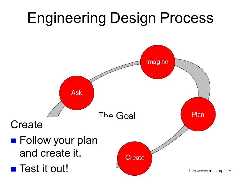http://www.mos.org/eie/ Engineering Design Process Create Follow your plan and create it. Test it out!