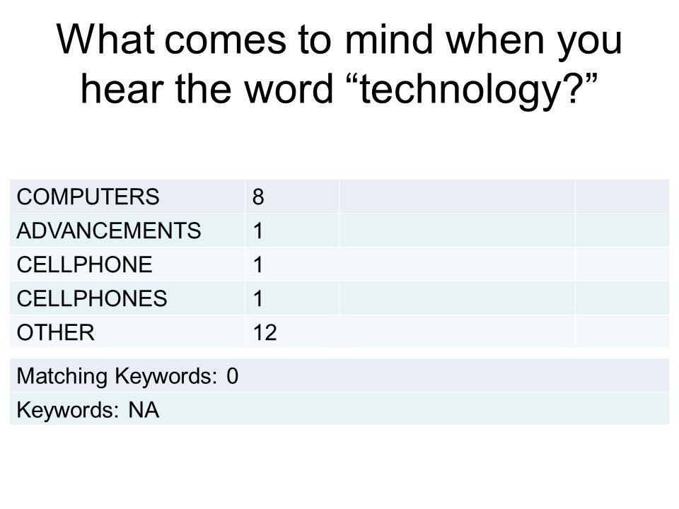 """What comes to mind when you hear the word """"technology?"""" COMPUTERS8 ADVANCEMENTS1 CELLPHONE1 CELLPHONES1 OTHER12 Matching Keywords: 0 Keywords: NA"""