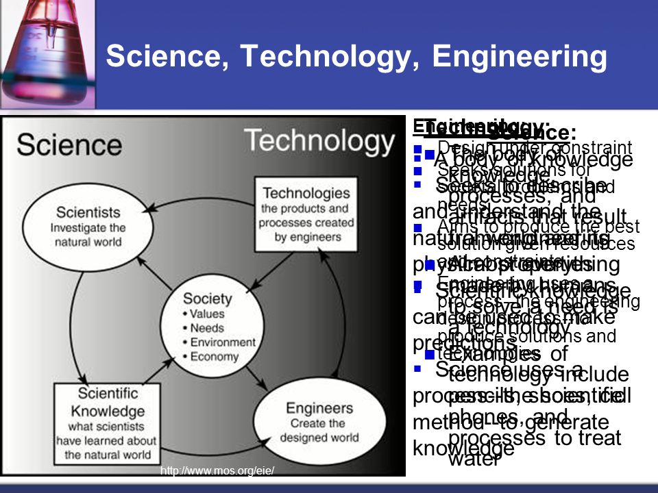 Science, Technology, Engineering Engineering: Design under constraint Seeks solutions for societal problems and needs Aims to produce the best solutio
