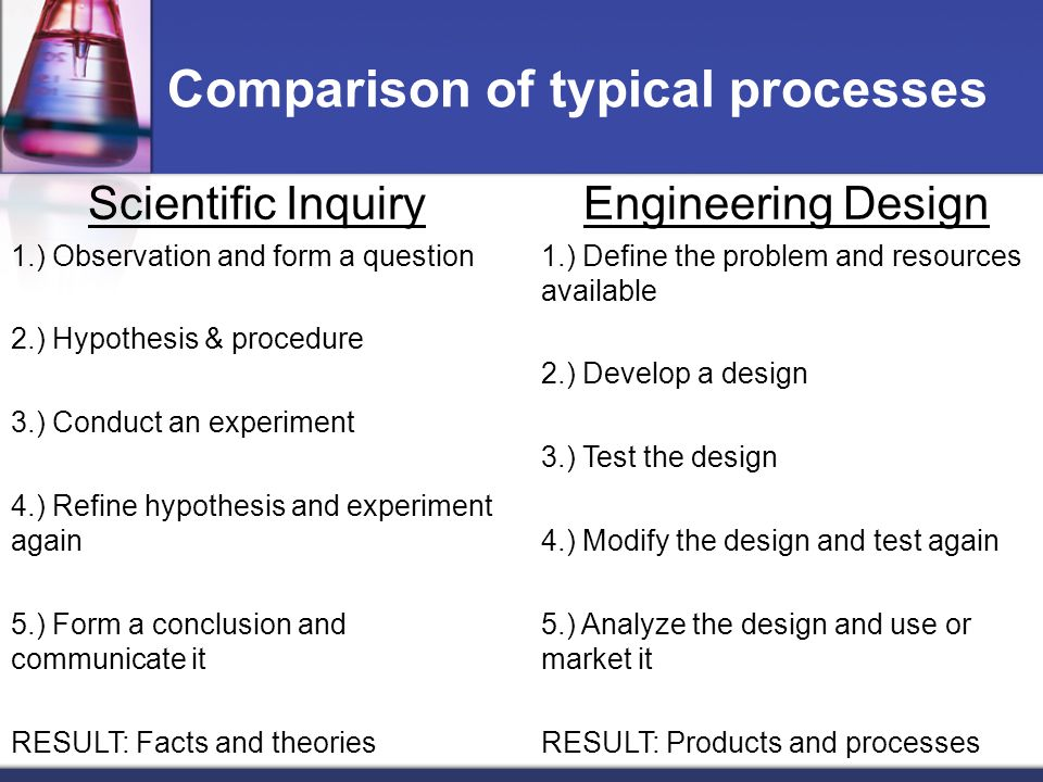 Comparison of typical processes Scientific Inquiry 1.) Observation and form a question 2.) Hypothesis & procedure 3.) Conduct an experiment 4.) Refine