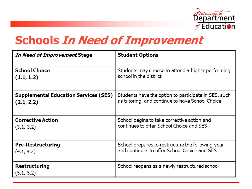 Schools In Need of Improvement In Need of Improvement StageStudent Options School Choice (1.1, 1.2) Students may choose to attend a higher performing