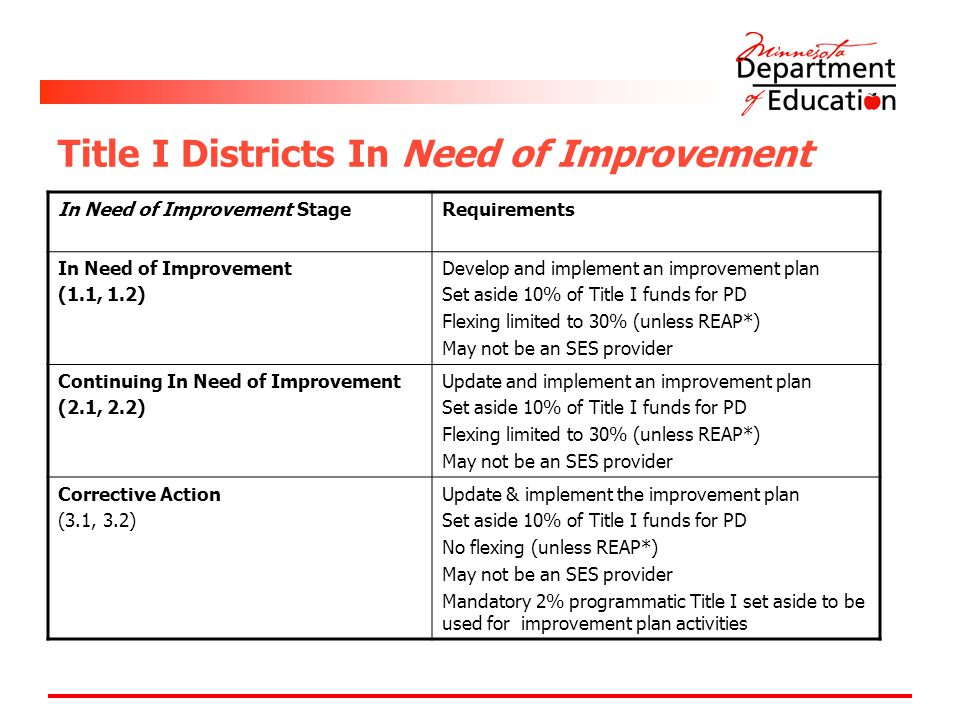 Title I Districts In Need of Improvement In Need of Improvement StageRequirements In Need of Improvement (1.1, 1.2) Develop and implement an improveme