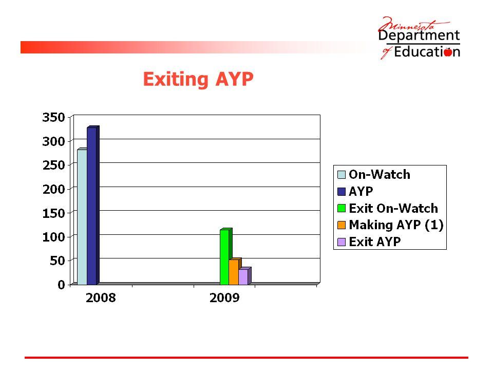 Exiting AYP