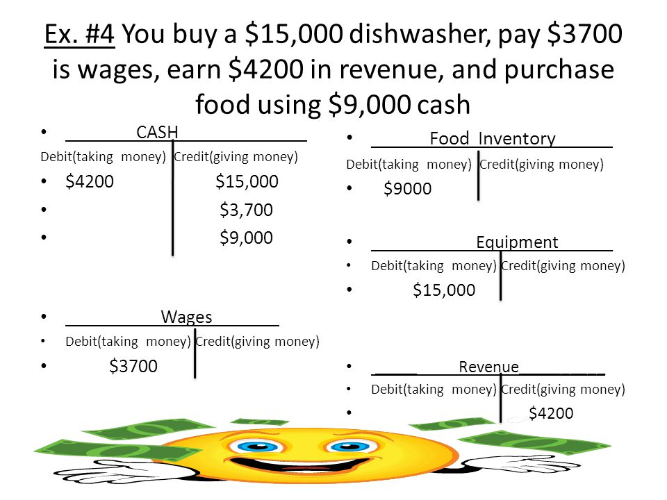 Ex. #4 You buy a $15,000 dishwasher, pay $3700 is wages, earn $4200 in revenue, and purchase food using $9,000 cash ___CASH_ Debit(taking money) Credi