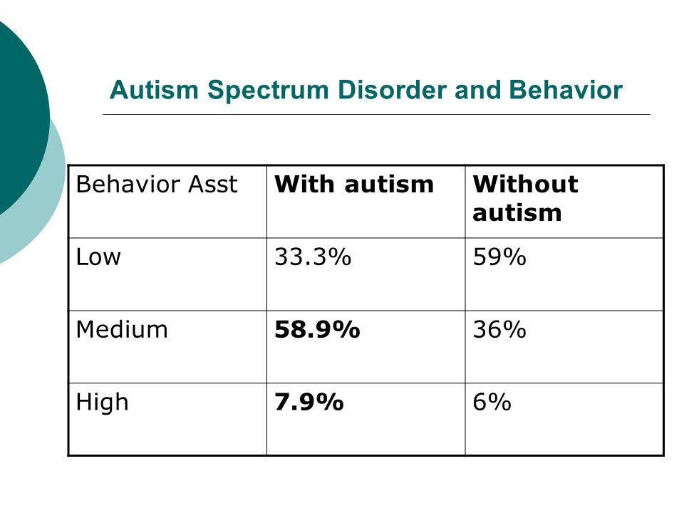Autism Spectrum Disorder and Behavior Behavior AsstWith autismWithout autism Low33.3%59% Medium58.9%36% High7.9%6%