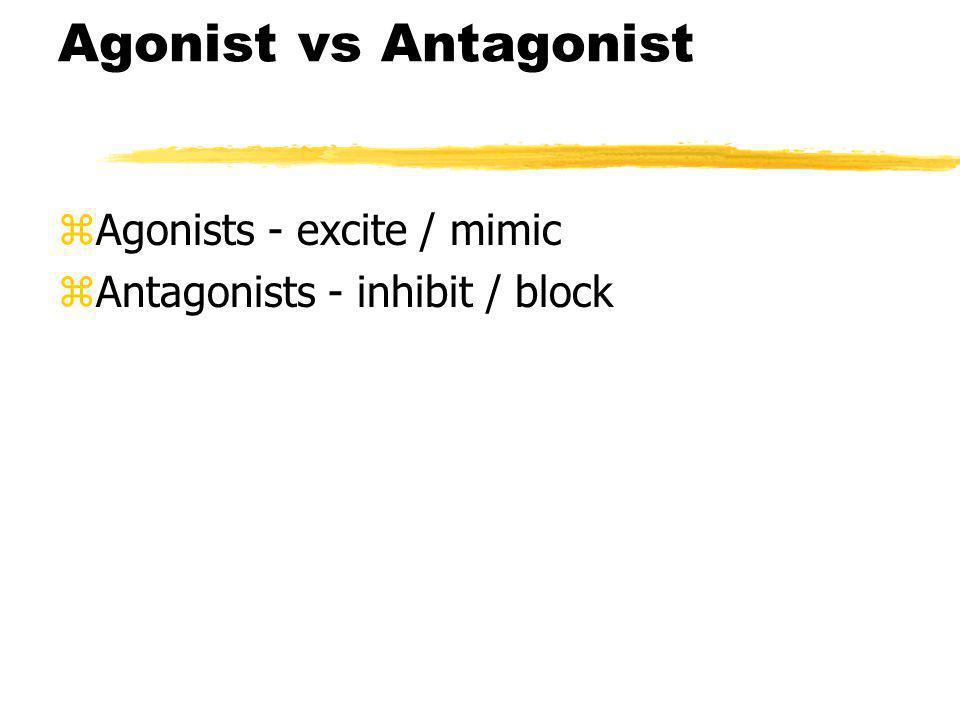 Neural Communication Neurotransmitter molecule Receiving cell membrane Receptor site on receiving neuron Agonist mimics neurotransmitter Antagonist blocks neurotransmitter