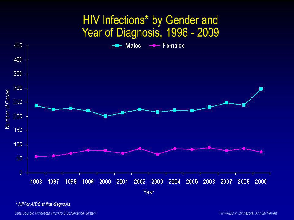 Data Source: Minnesota HIV/AIDS Surveillance System HIV/AIDS in Minnesota: Annual Review HIV Infections* by Gender and Year of Diagnosis, 1996 - 2009 * HIV or AIDS at first diagnosis