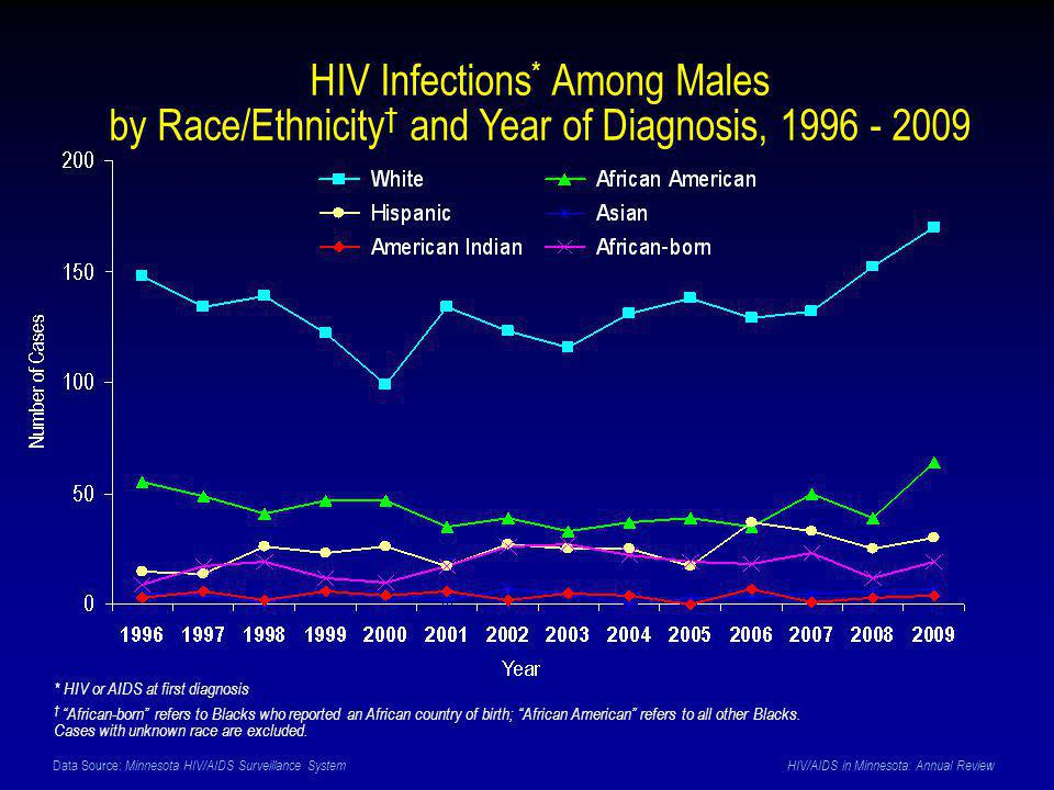 Data Source: Minnesota HIV/AIDS Surveillance System HIV/AIDS in Minnesota: Annual Review HIV Infections * Among Males by Race/Ethnicity † and Year of Diagnosis, 1996 - 2009 * HIV or AIDS at first diagnosis † African-born refers to Blacks who reported an African country of birth; African American refers to all other Blacks.