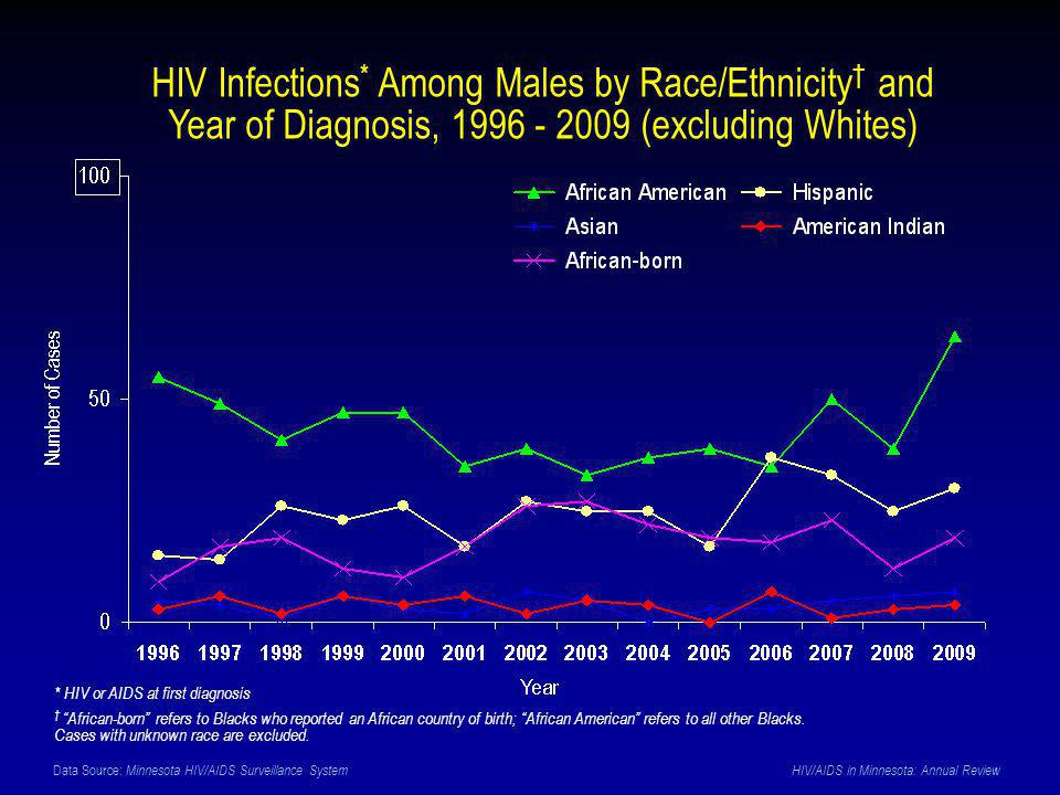 Data Source: Minnesota HIV/AIDS Surveillance System HIV/AIDS in Minnesota: Annual Review HIV Infections * Among Males by Race/Ethnicity † and Year of Diagnosis, 1996 - 2009 (excluding Whites) * HIV or AIDS at first diagnosis † African-born refers to Blacks who reported an African country of birth; African American refers to all other Blacks.