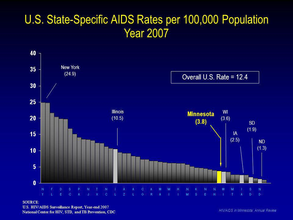 U.S. State-Specific AIDS Rates per 100,000 Population Year 2007 SOURCE: U.S.