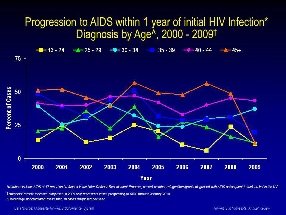 Data Source: Minnesota HIV/AIDS Surveillance System HIV/AIDS in Minnesota: Annual Review Progression to AIDS within 1 year of initial HIV Infection* Diagnosis by Age^, 2000 - 2009 † *Numbers include AIDS at 1 st report and refugees in the HIV+ Refugee Resettlement Program, as well as other refugee/immigrants diagnosed with AIDS subsequent to their arrival in the U.S.