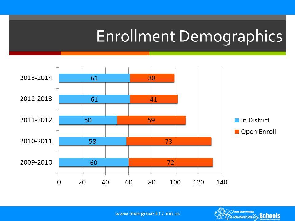 www.invergrove.k12.mn.us Enrollment Demographics