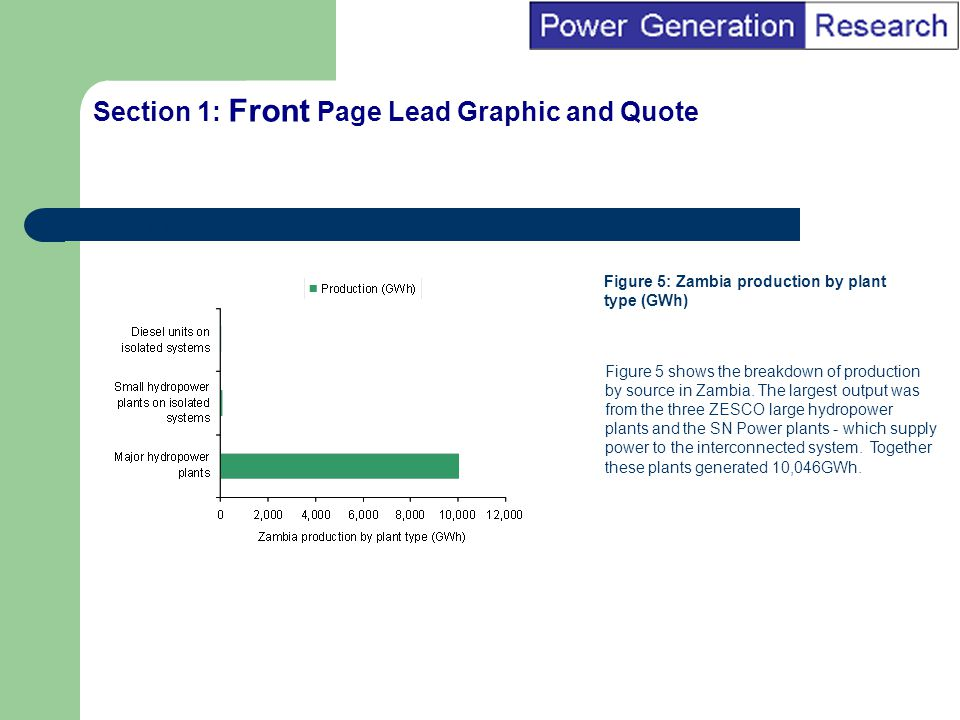 BI Marketing Analyst input into report marketing Section 1: Front Page Lead Graphic and Quote Figure 2.2 Figure 5: Zambia production by plant type (GWh) Figure 5 shows the breakdown of production by source in Zambia.