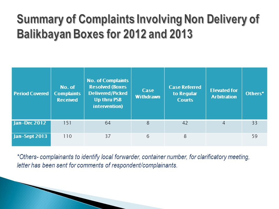 Period Covered No. of Complaints Received No.