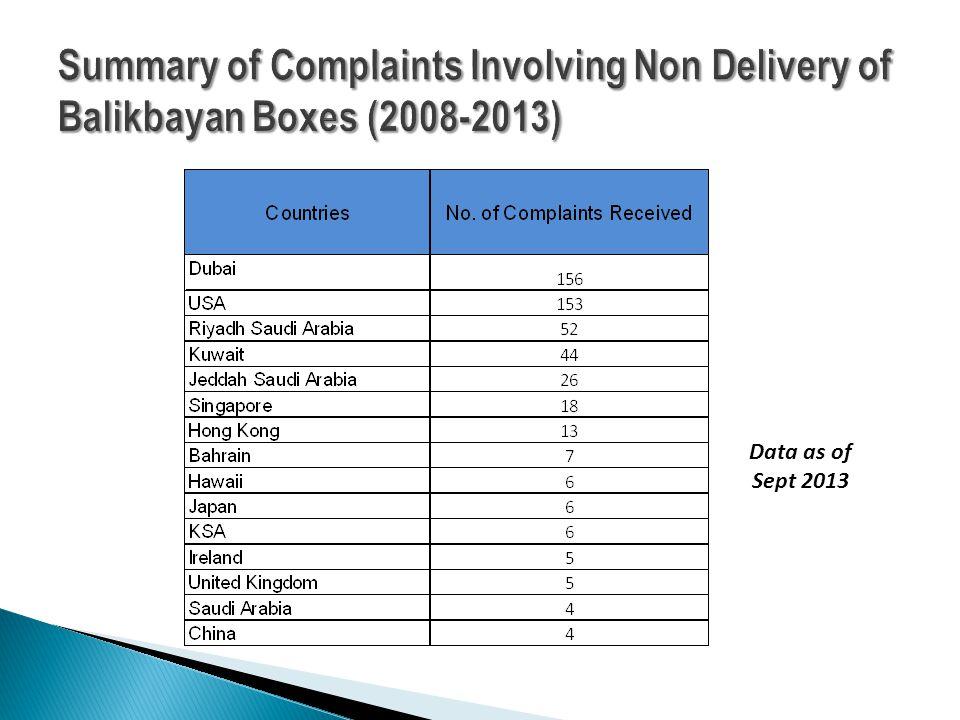 Data as of Sept 2013
